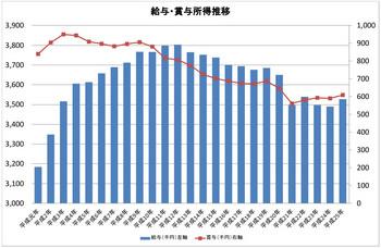 給与・賞与所得推移グラフ.jpg